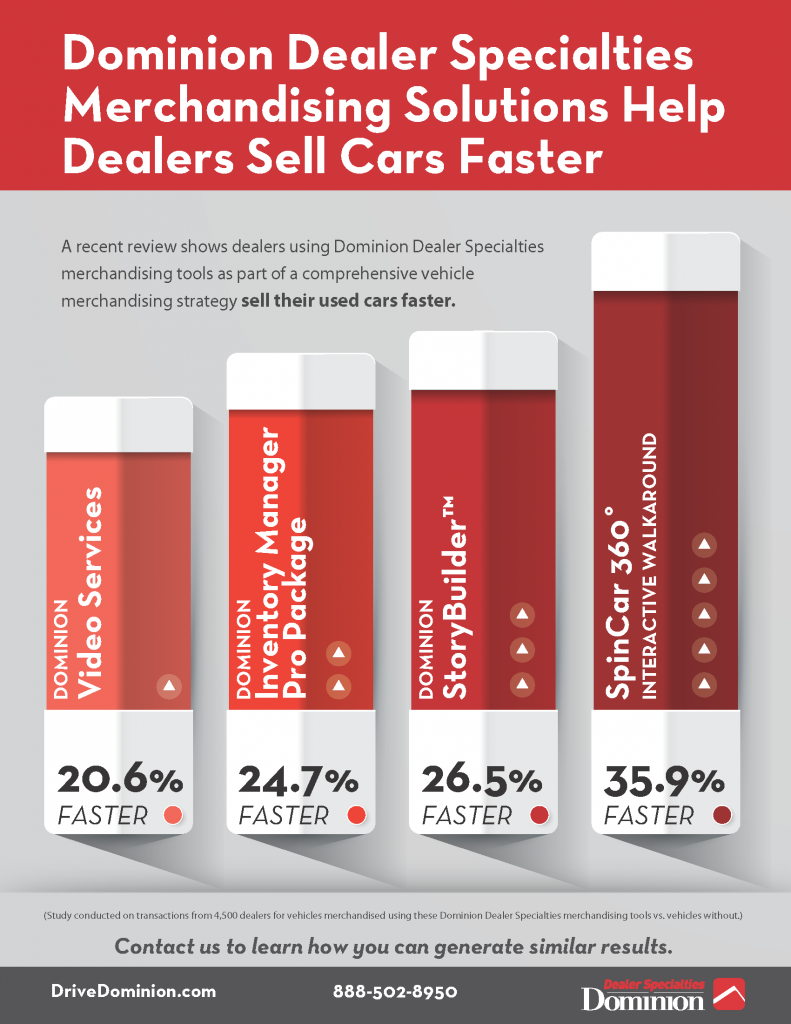 Study-Dealer-Specialties-Merchandising-Helps-Dealers-Sell-Cars-Faster-791x1024
